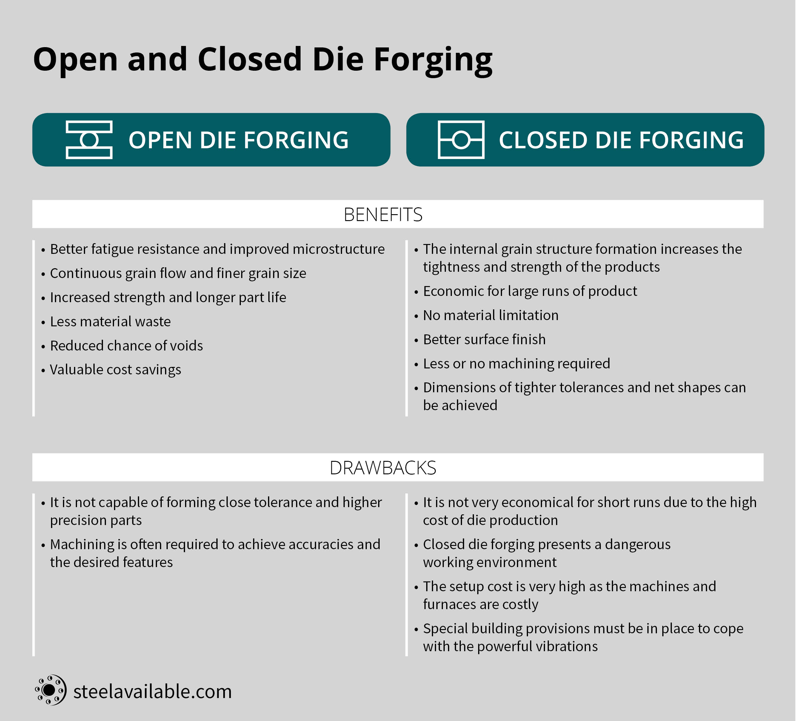 Open die forging vs closed die forging steel available the benefits the drawbacks biocorpaavc