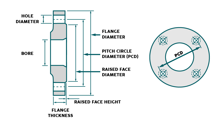 measurement flange