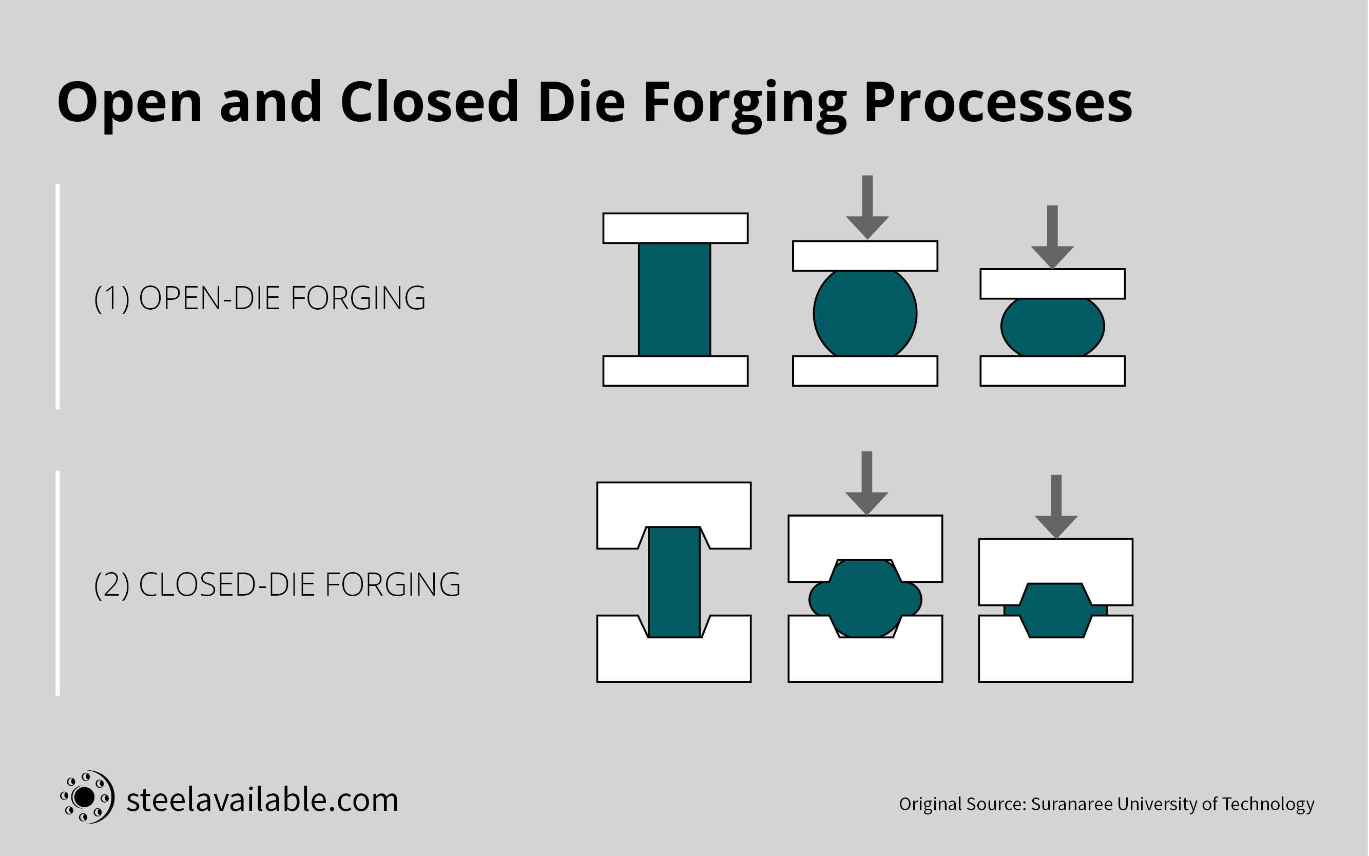 open die closed die forging processes in comparison