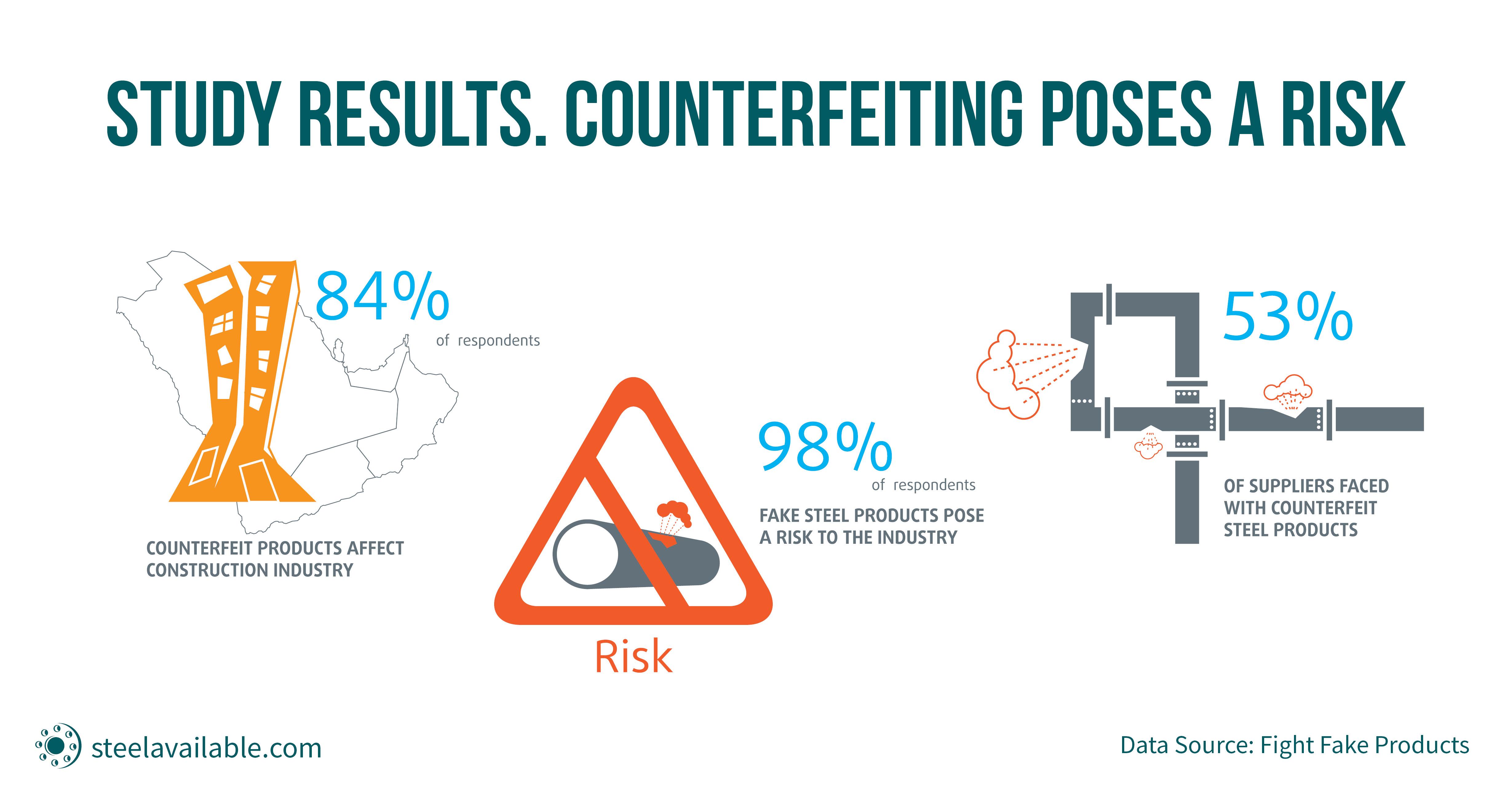 a falsificação representa um risco