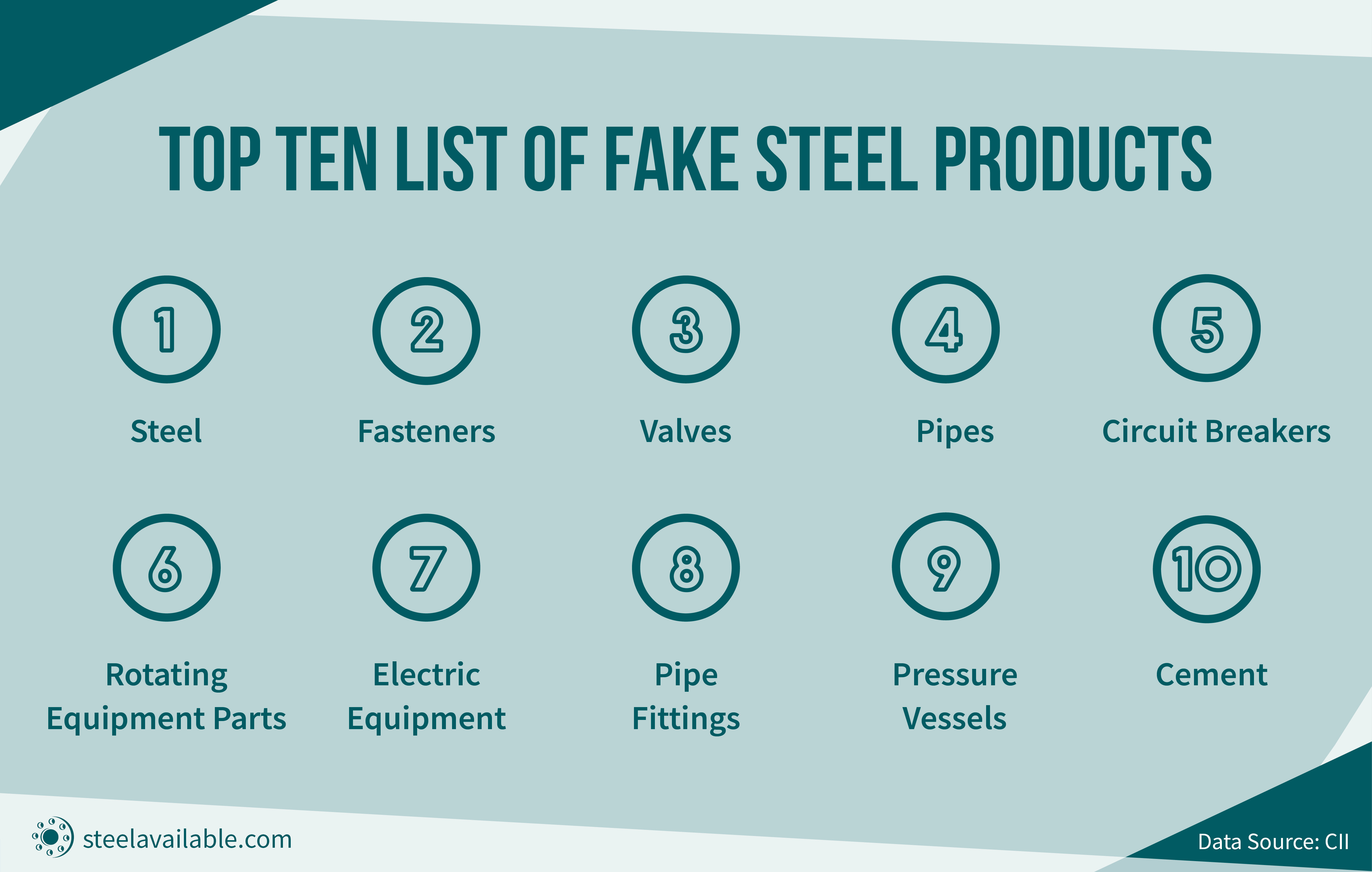 Top Ten List Of Fake Steel Products