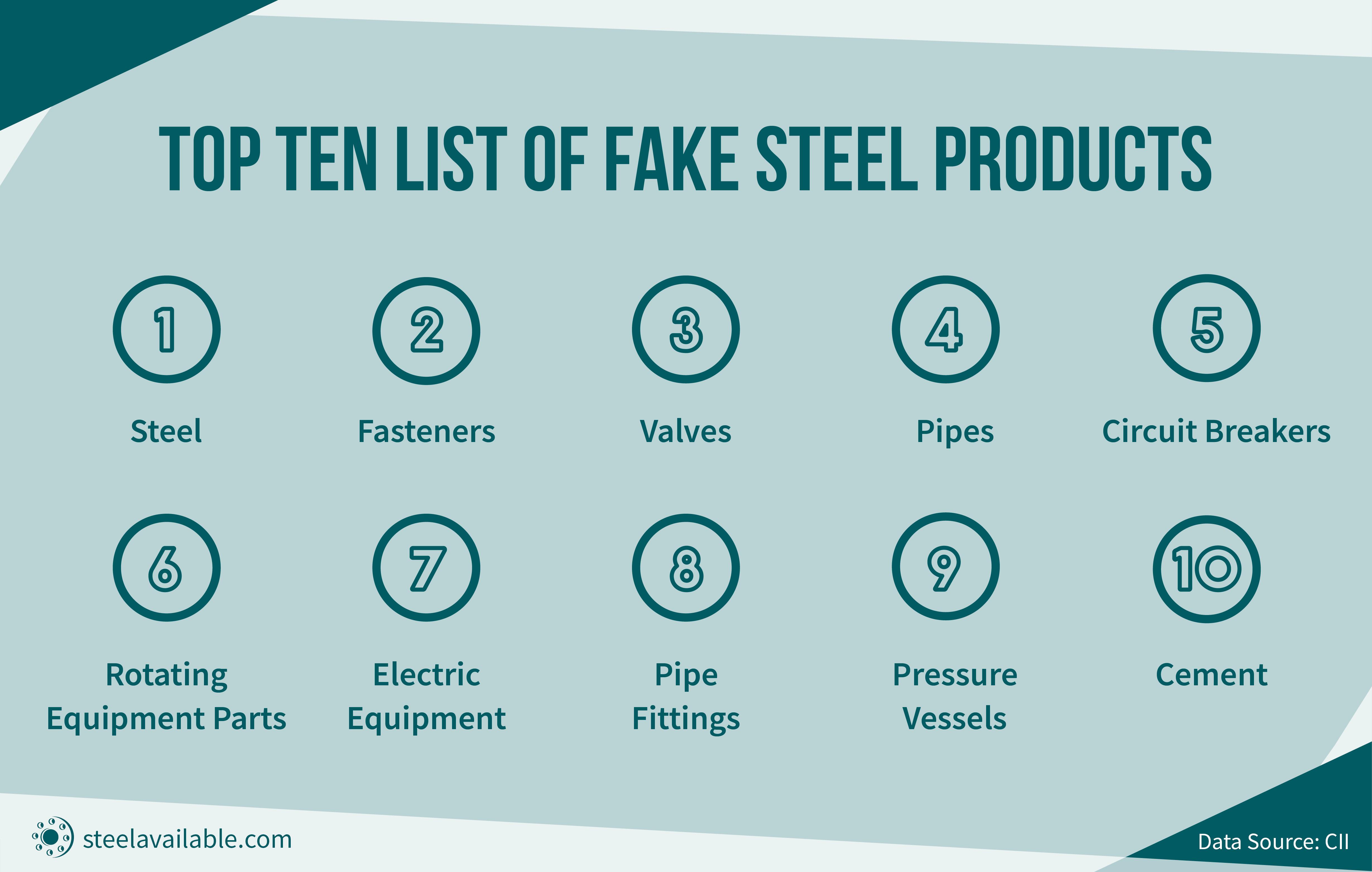 Lista dos dez produtos falsificados de aço
